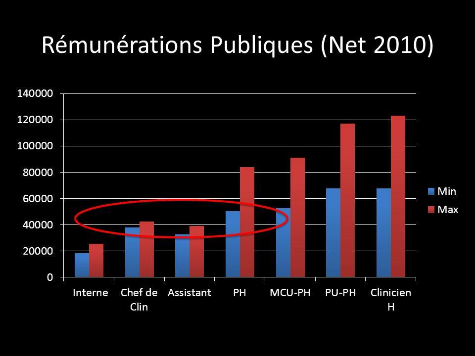 Rémunérations Publiques (Net 2010)