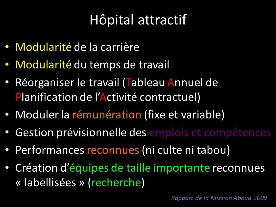 Hôpital attractif Modularité de la carrière