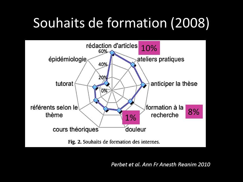 Souhaits de formation (2008)