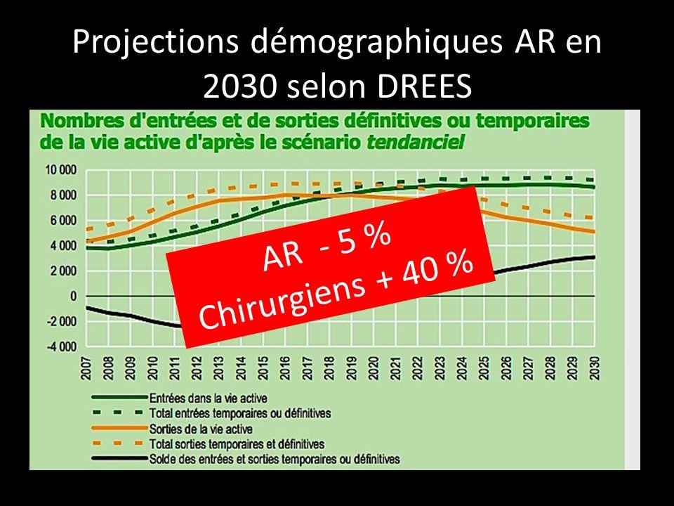 Projections démographiques AR en 2030 selon DREES