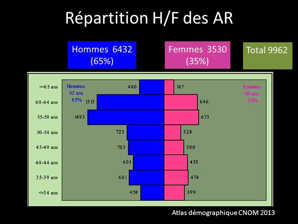 Répartition H/F des AR Hommes 6432 (65%) Femmes 3530 (35%) Total 9962