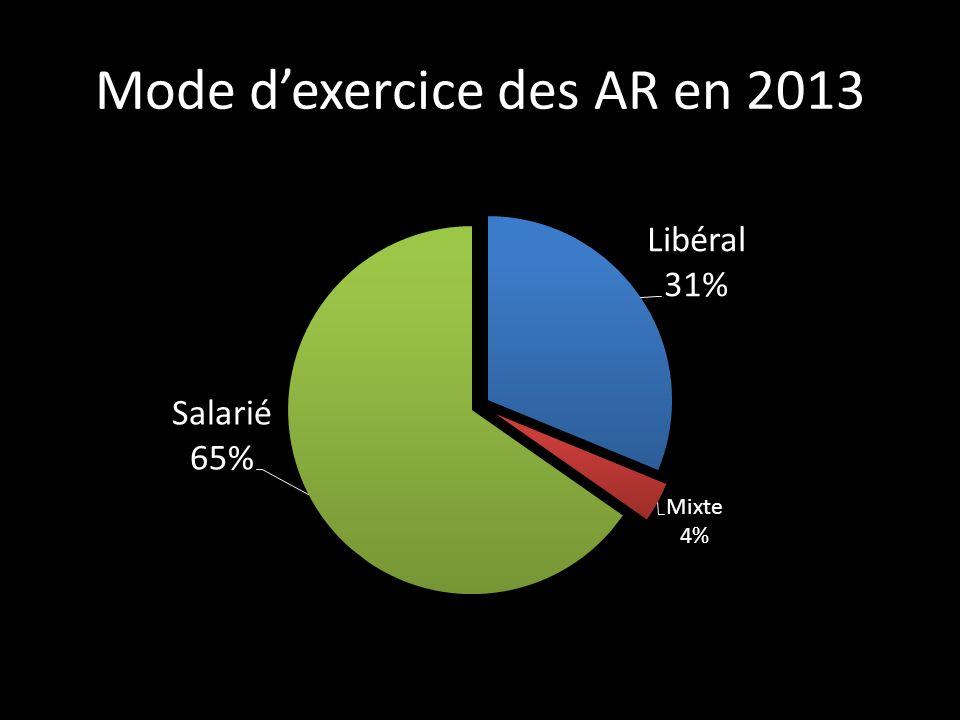 Mode d'exercice des AR en 2013