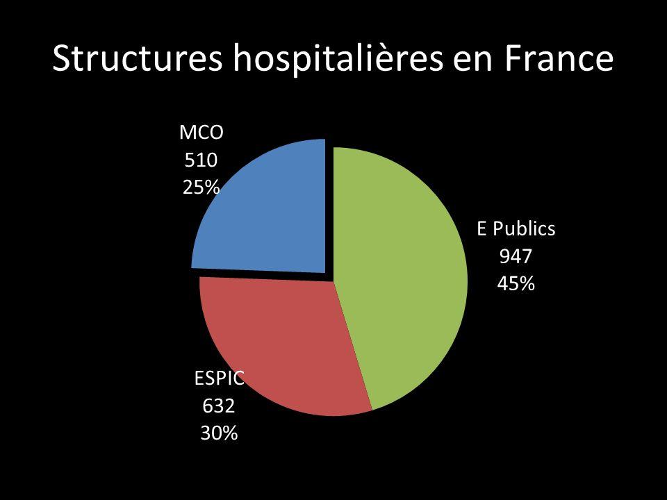 Structures hospitalières en France