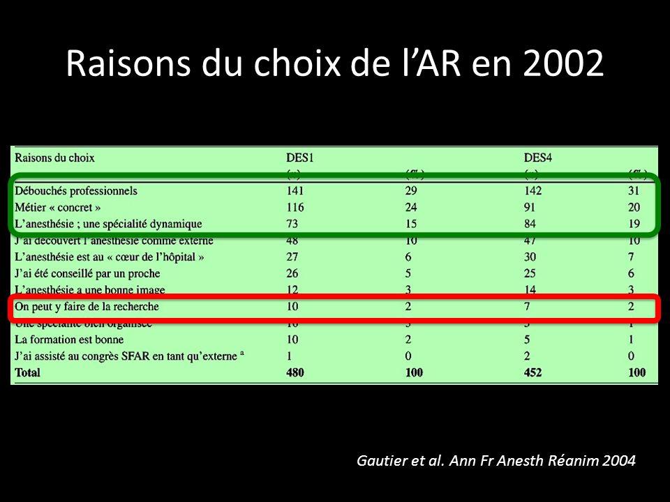Raisons du choix de l'AR en 2002