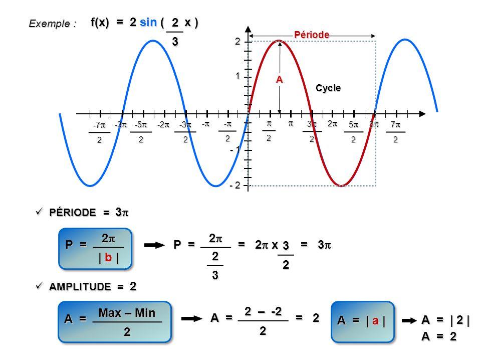 f(x) = 2 sin ( x ) 2 3 2 | b | 2 P = P = = 2 x 3 2 = 3 2 3