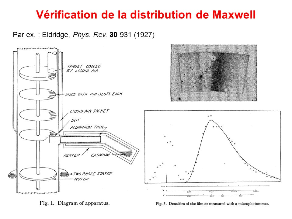 Vérification de la distribution de Maxwell