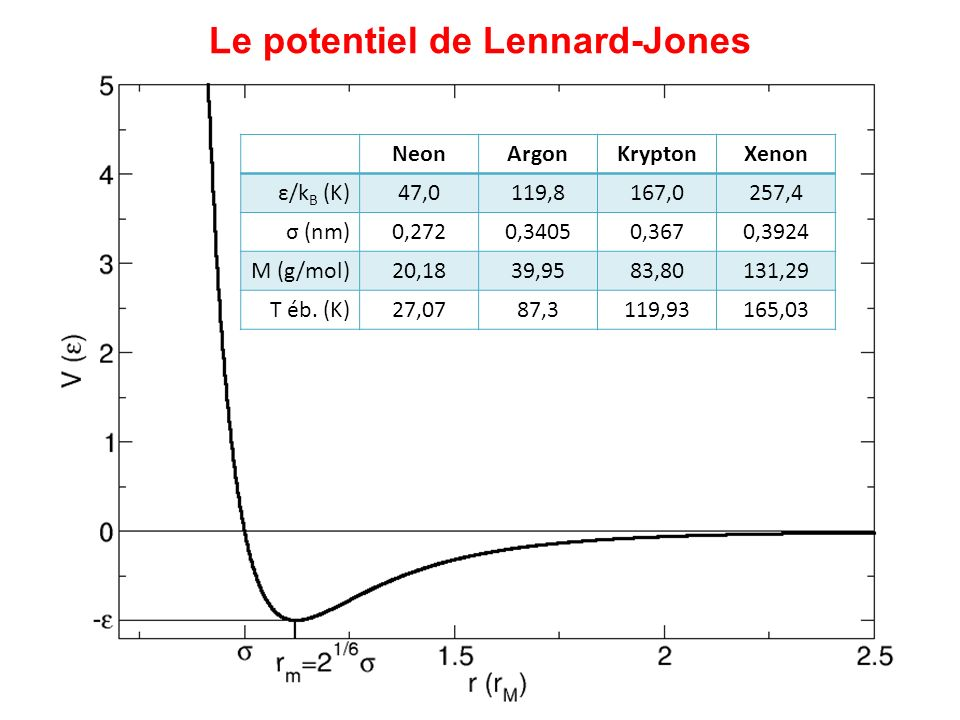 Le potentiel de Lennard-Jones
