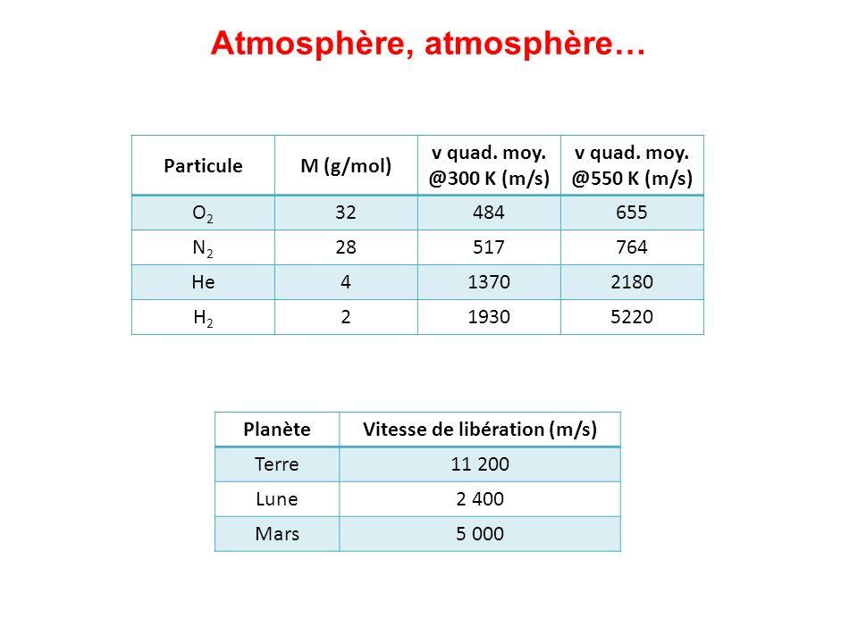 Atmosphère, atmosphère… Vitesse de libération (m/s)