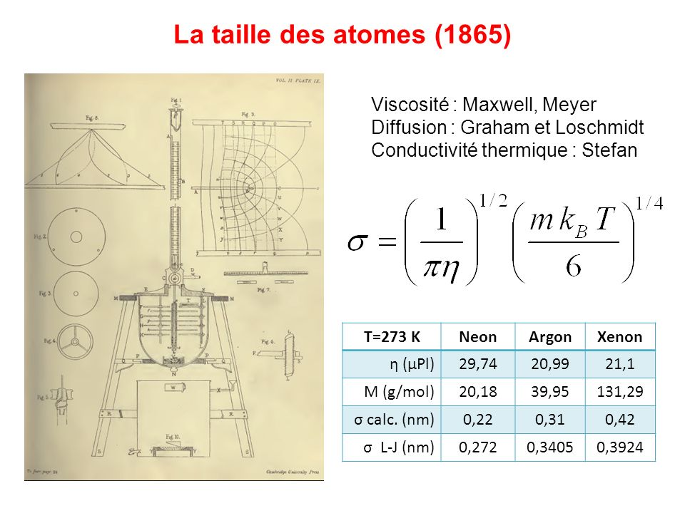 La taille des atomes (1865) Viscosité : Maxwell, Meyer