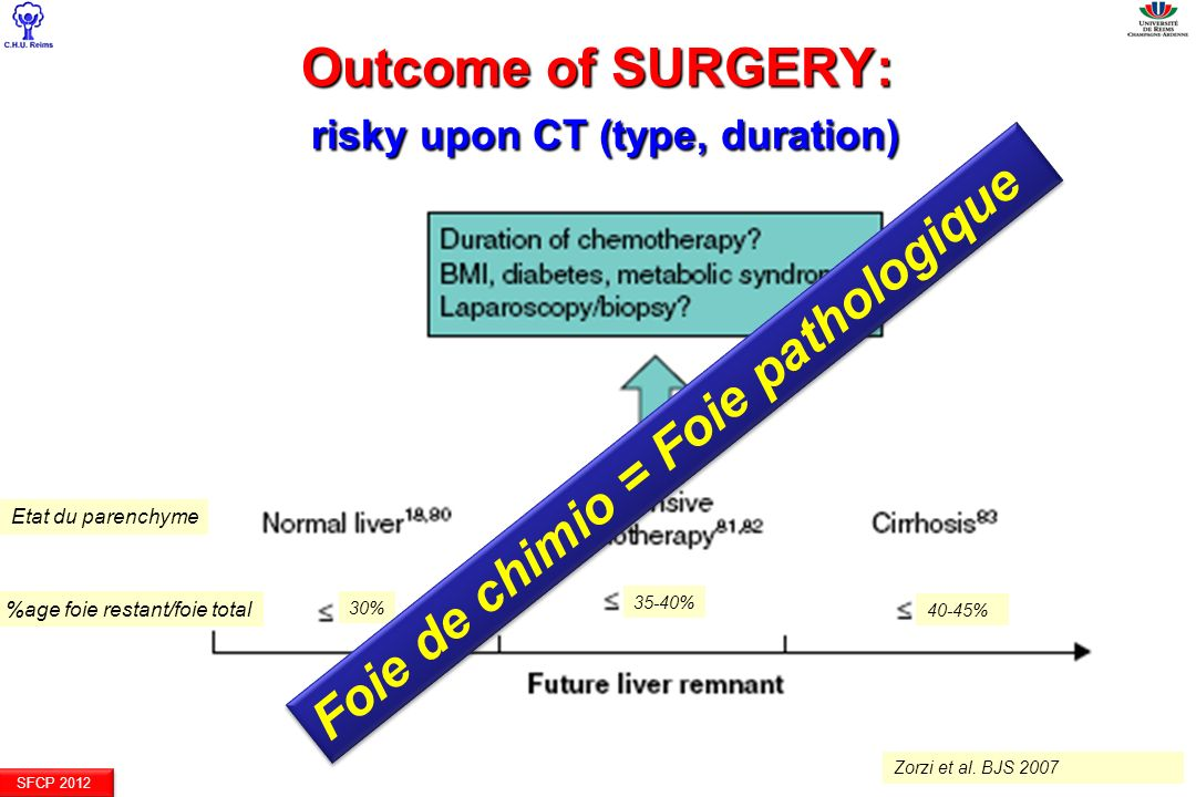 Outcome of SURGERY: risky upon CT (type, duration)