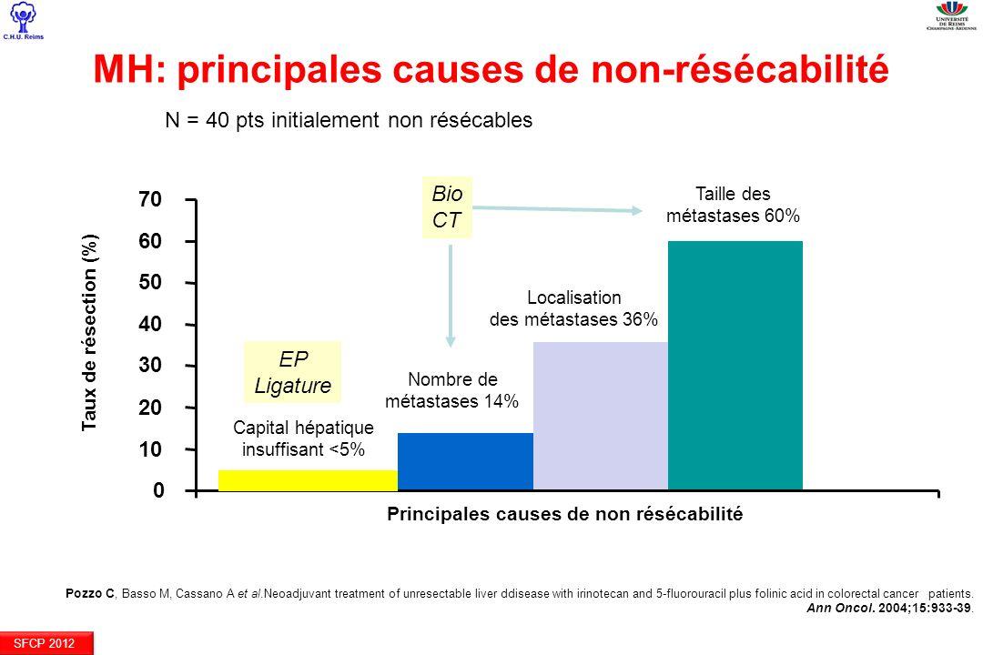 MH: principales causes de non-résécabilité