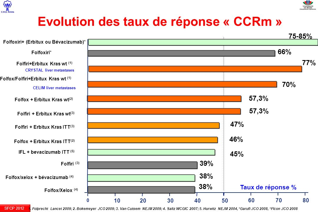 Evolution des taux de réponse « CCRm »
