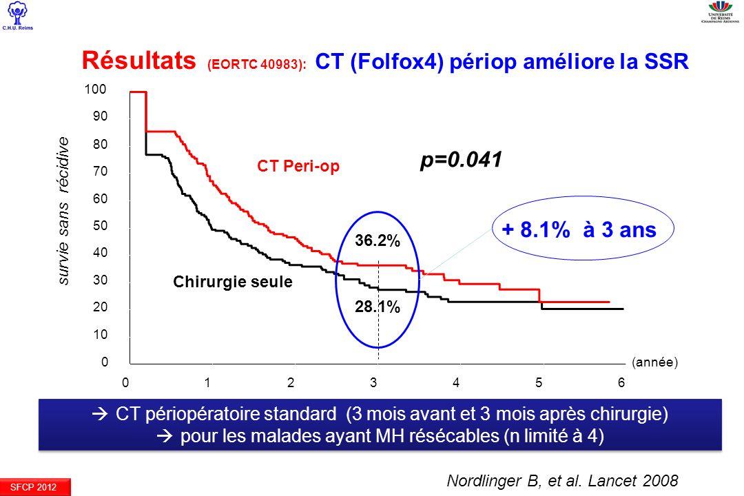 Résultats (EORTC 40983): CT (Folfox4) périop améliore la SSR