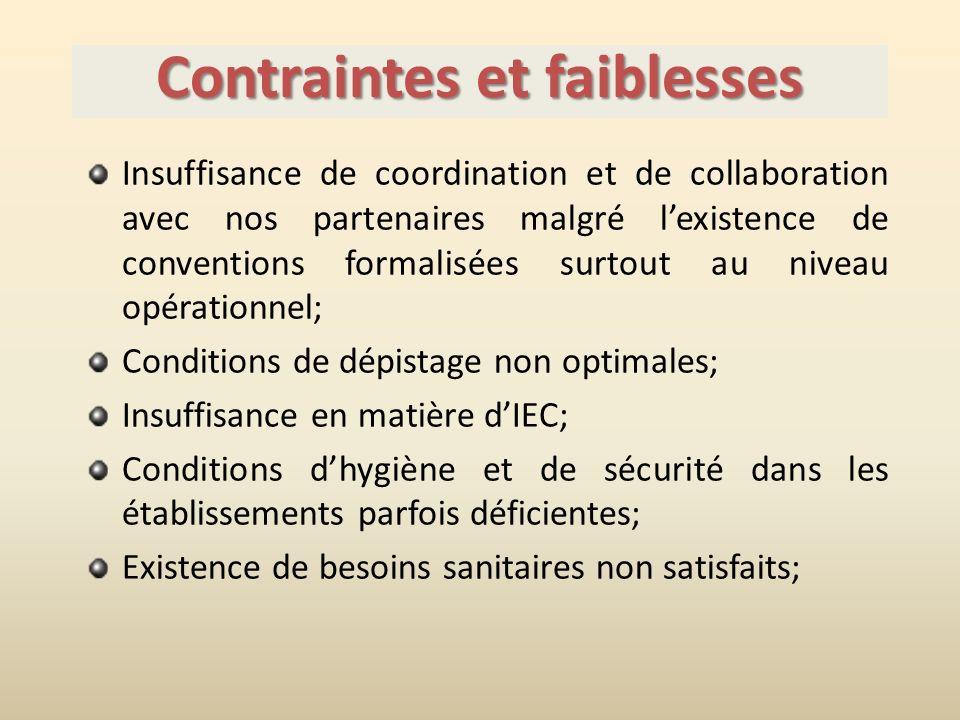 Contraintes et faiblesses