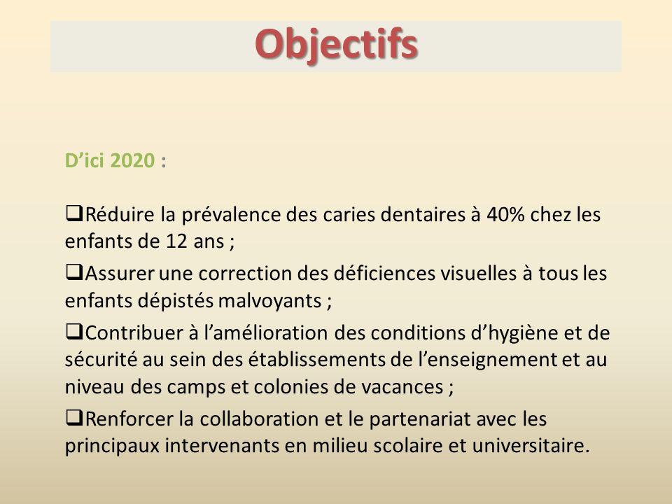 Objectifs D'ici 2020 : Réduire la prévalence des caries dentaires à 40% chez les enfants de 12 ans ;