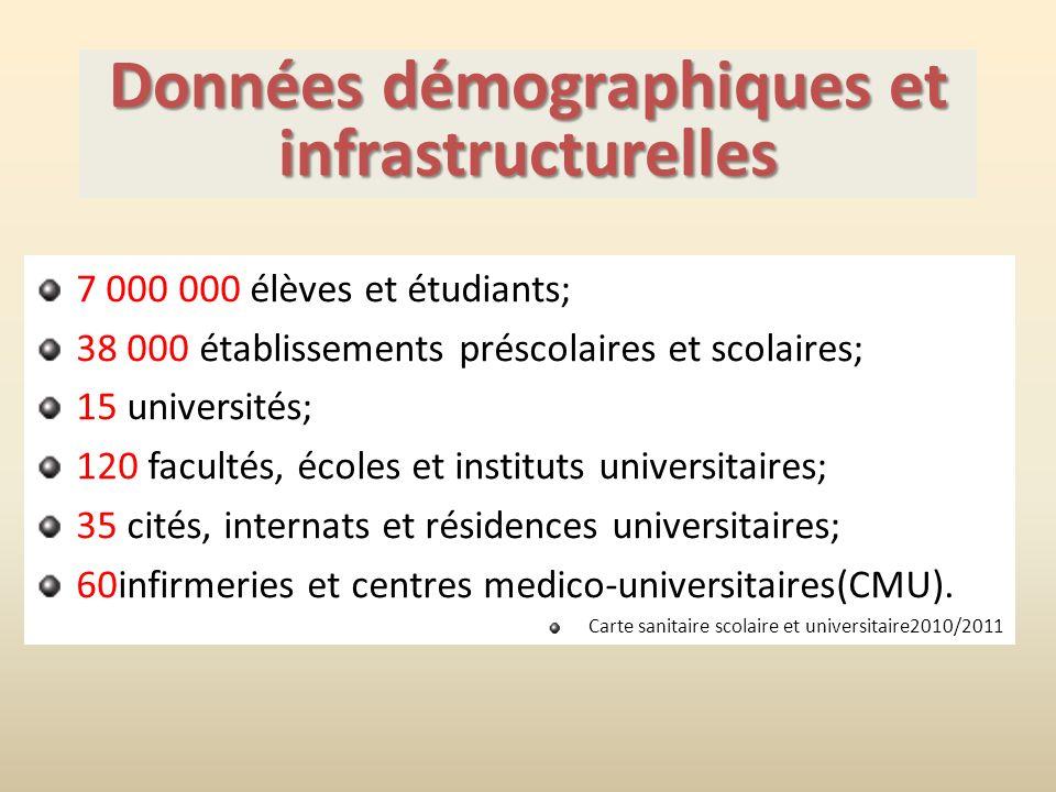 Données démographiques et infrastructurelles