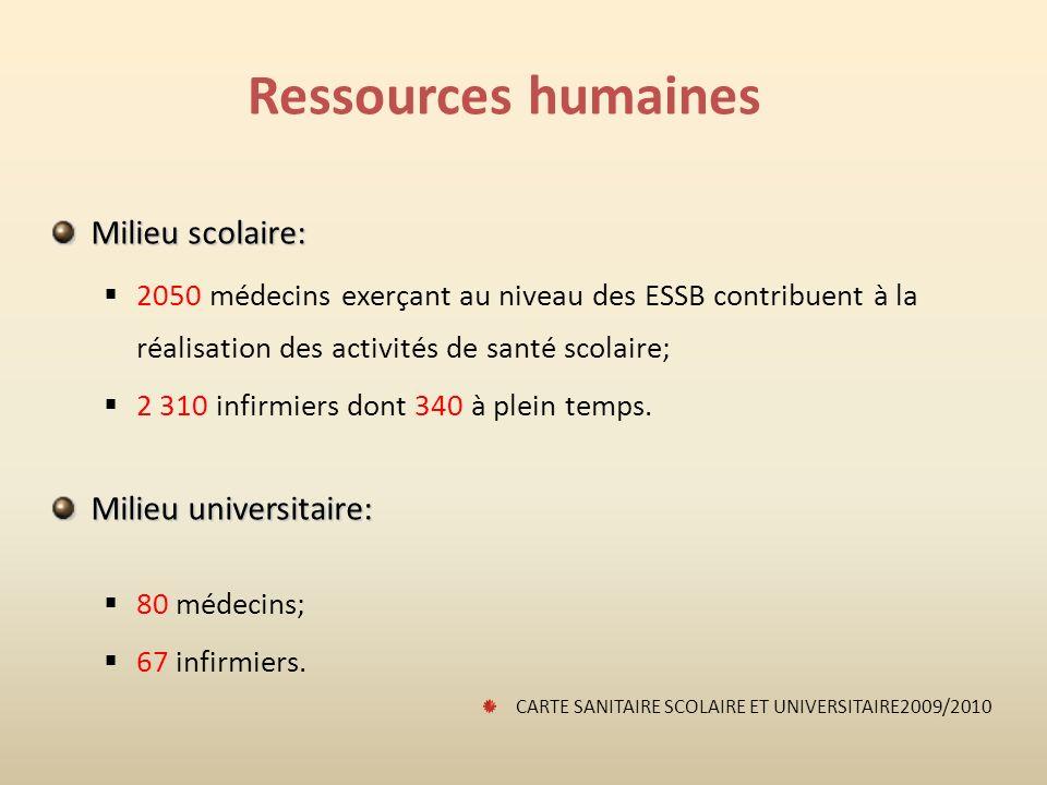 Ressources humaines Milieu scolaire: Milieu universitaire: