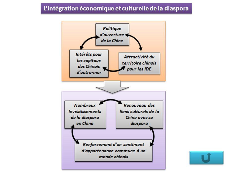 L'intégration économique et culturelle de la diaspora