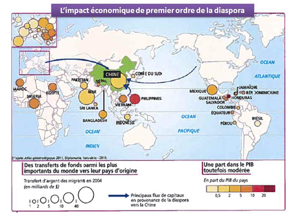 L'impact économique de premier ordre de la diaspora