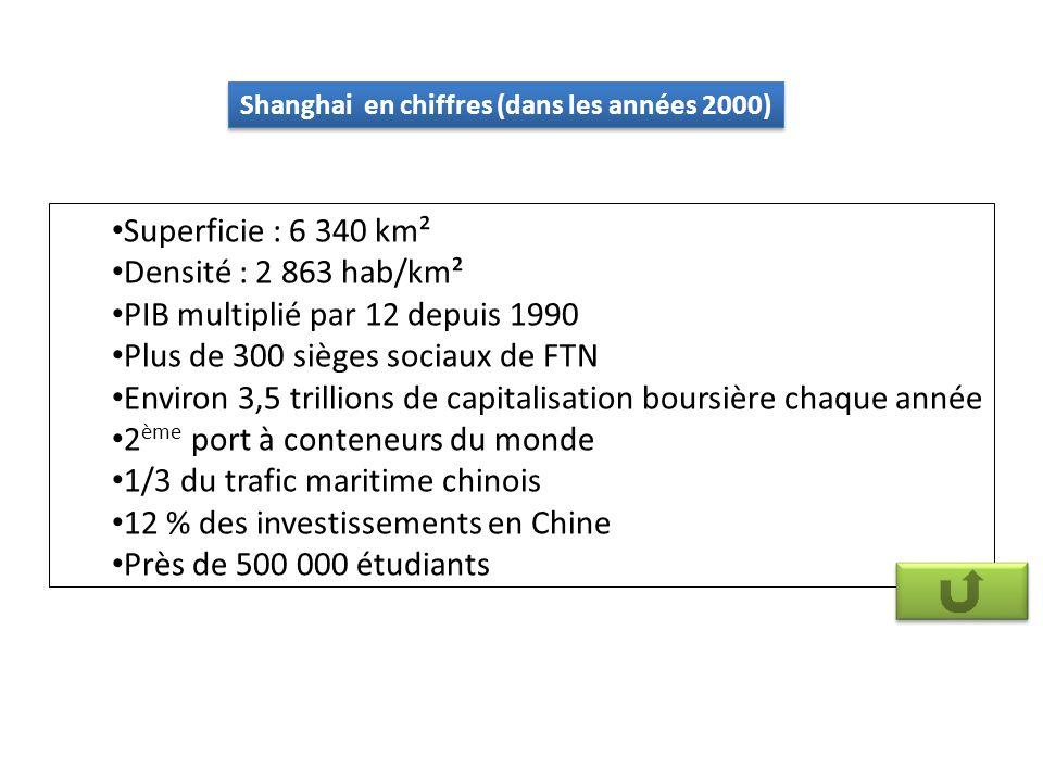 Shanghai en chiffres (dans les années 2000)