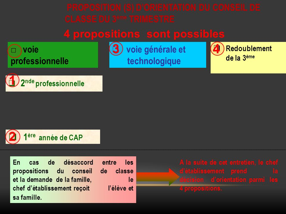 3 4 1 2 4 propositions sont possibles