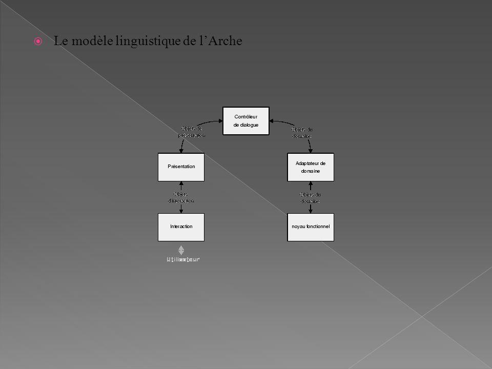 Le modèle linguistique de l'Arche