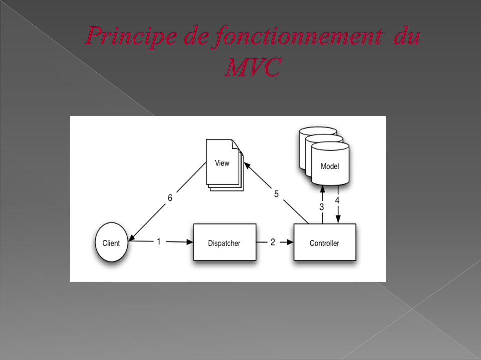 Principe de fonctionnement du MVC