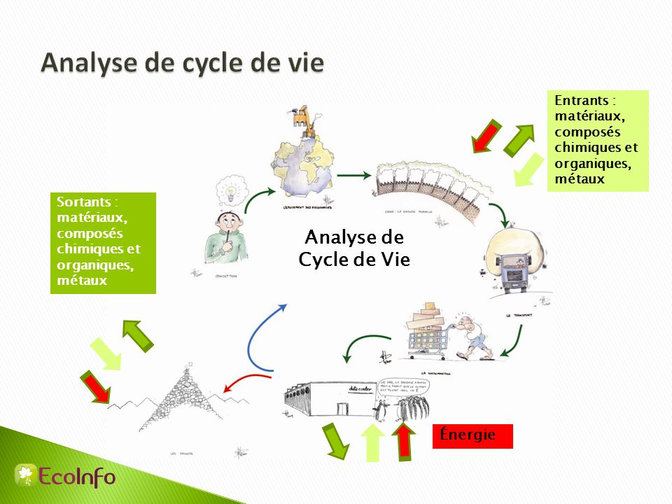 Analyse de cycle de vie Analyse de Cycle de Vie Énergie