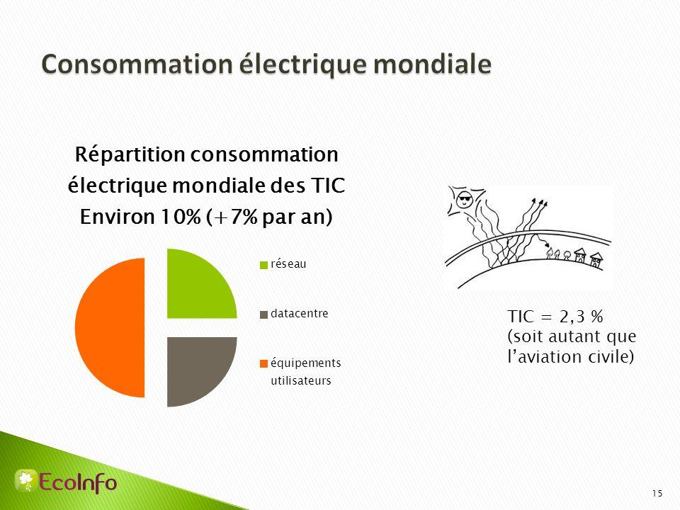 Consommation électrique mondiale