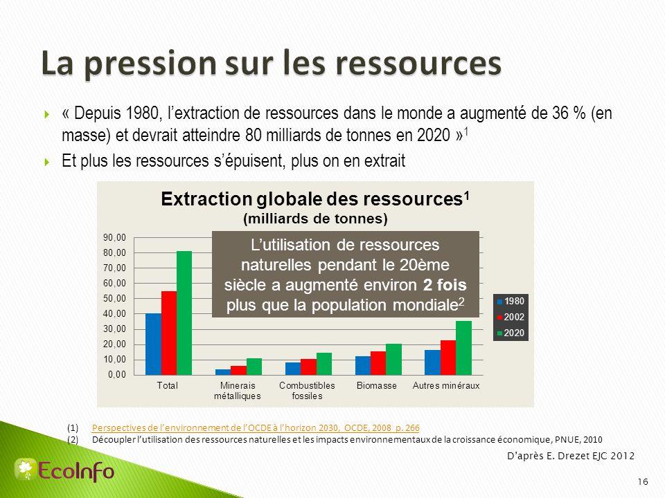La pression sur les ressources