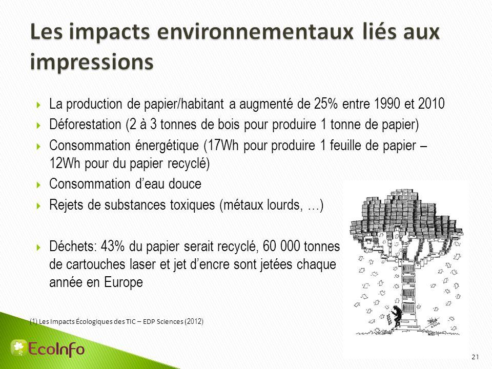 Les impacts environnementaux liés aux impressions