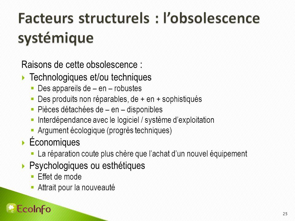 Facteurs structurels : l'obsolescence systémique