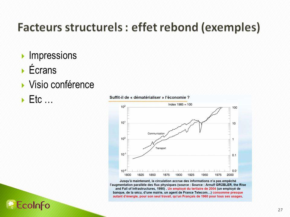 Facteurs structurels : effet rebond (exemples)