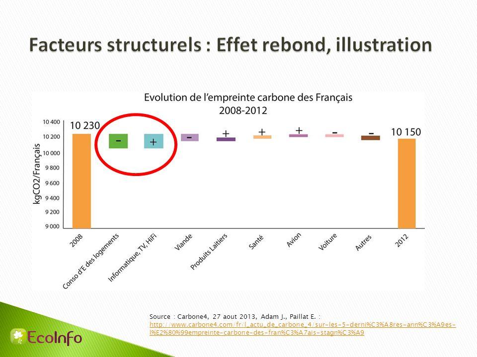 Facteurs structurels : Effet rebond, illustration