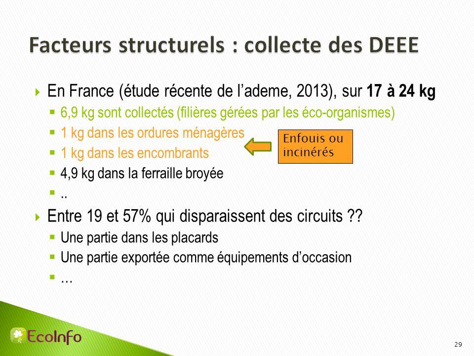 Facteurs structurels : collecte des DEEE