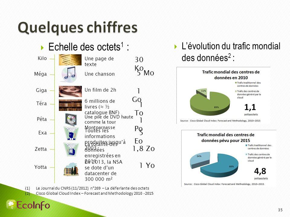 Quelques chiffres Echelle des octets1 :