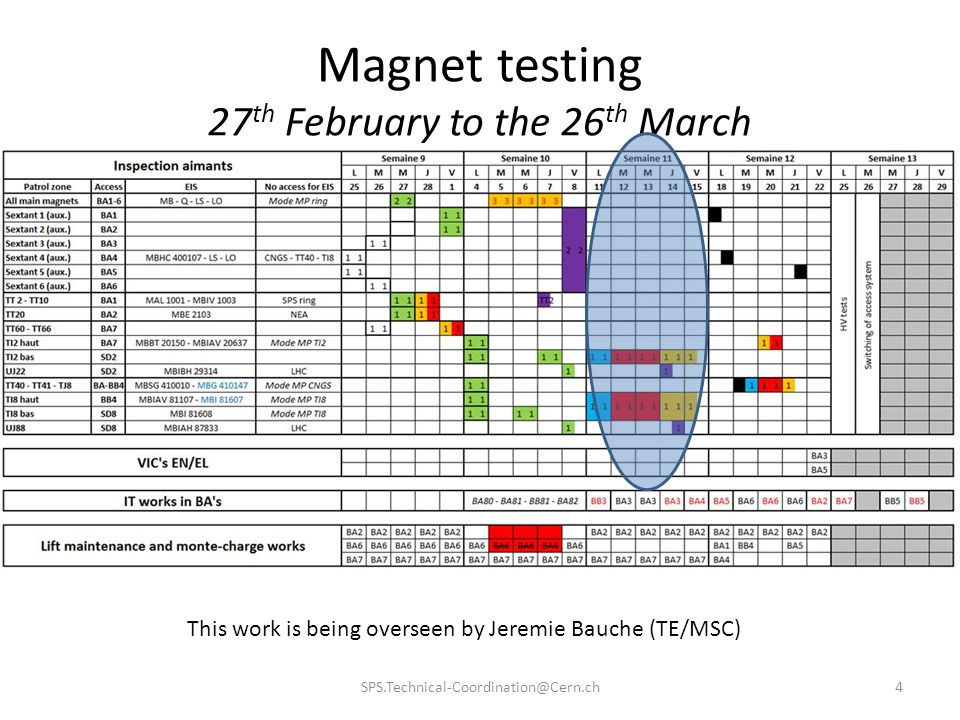 Magnet testing 27th February to the 26th March