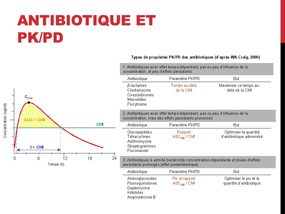 Antibiotique et PK/PD