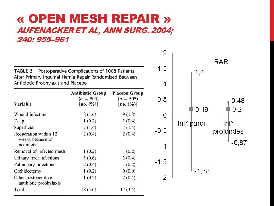 « Open mesh repair » Aufenacker et al, Ann Surg. 2004; 240: 955–961