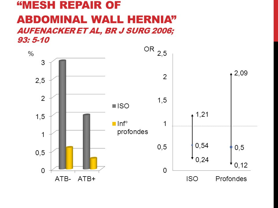 mesh repair of abdominal wall hernia Aufenacker et al, Br J Surg 2006; 93: 5-10