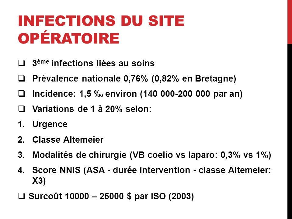 Infections du site opératoire
