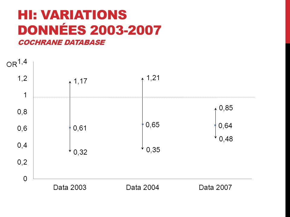 HI: Variations données 2003-2007 Cochrane dataBase