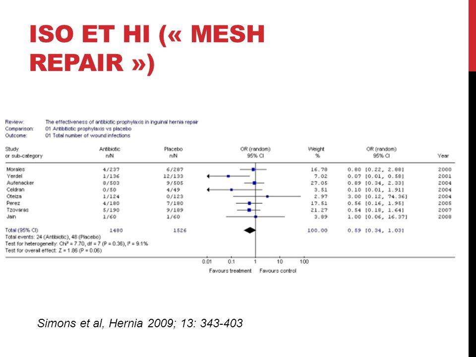 ISO et HI (« mesh repair »)