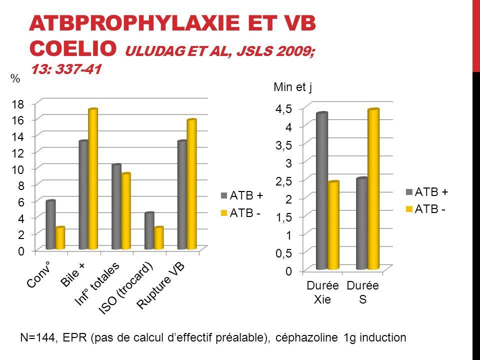 ATBprophylaxie et VB coelio Uludag et al, JSLS 2009; 13: 337-41