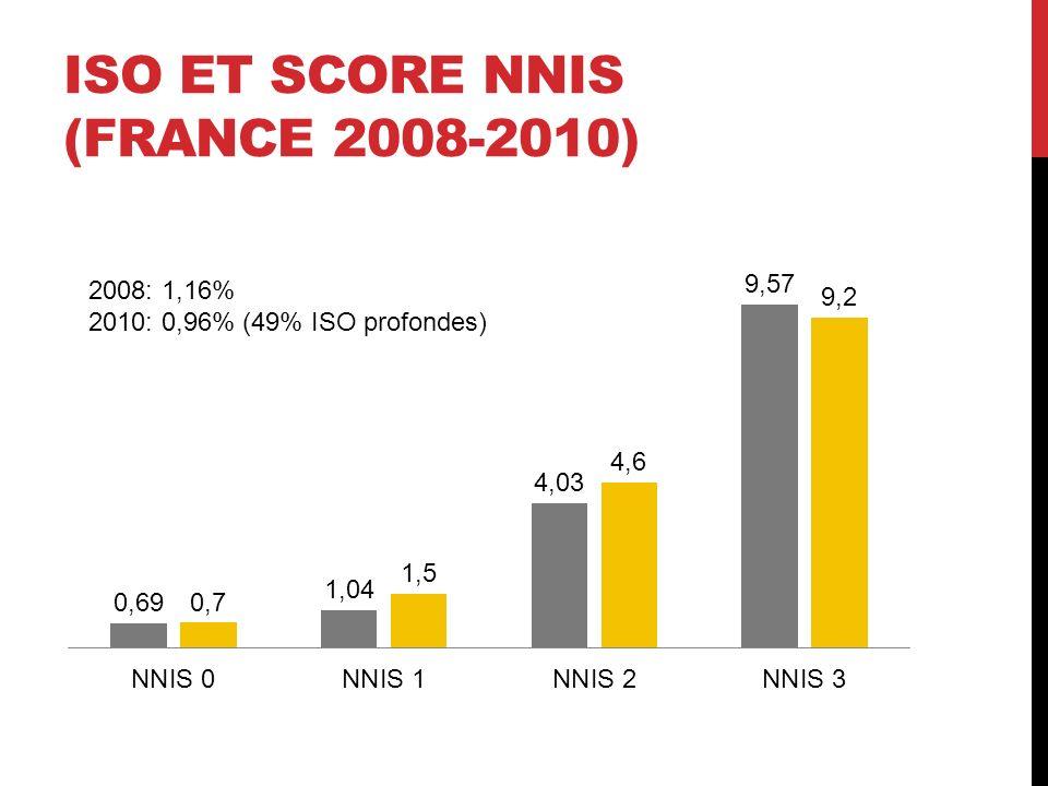 ISO et score NNIS (FraNce 2008-2010)