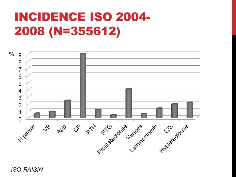 Incidence ISO 2004-2008 (n=355612) % ISO-RAISIN