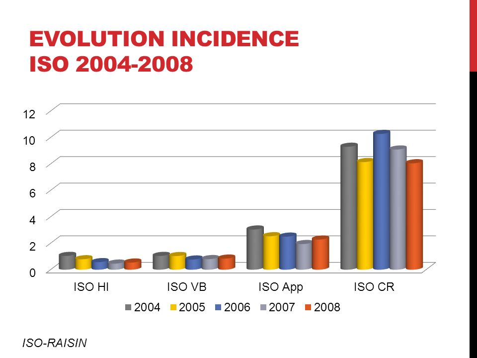 Evolution incidence ISO 2004-2008