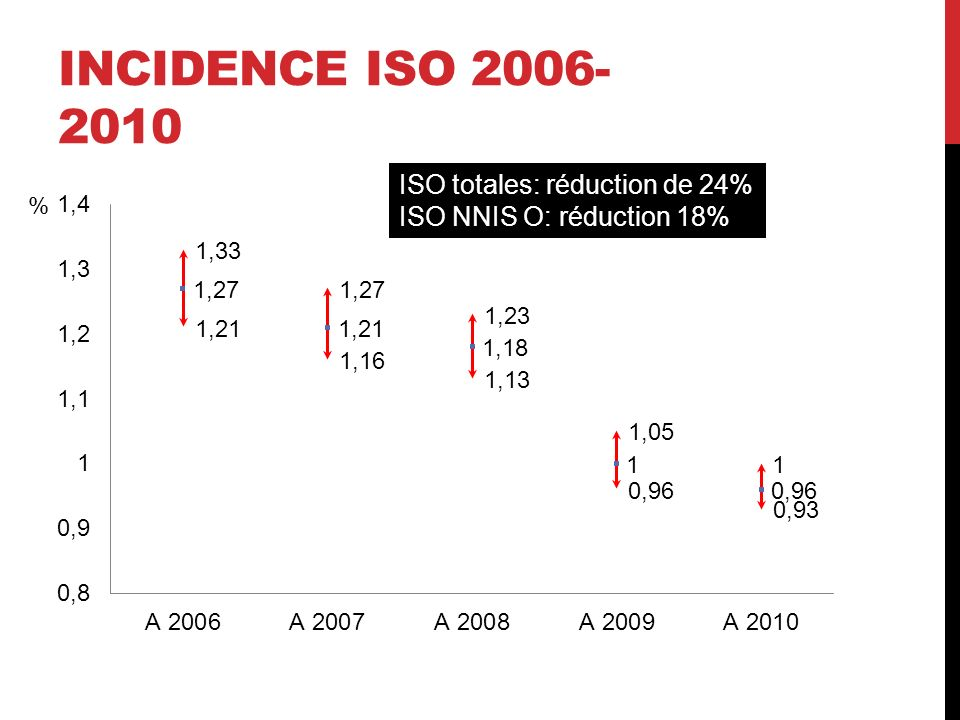 Incidence ISO 2006-2010 ISO totales: réduction de 24%