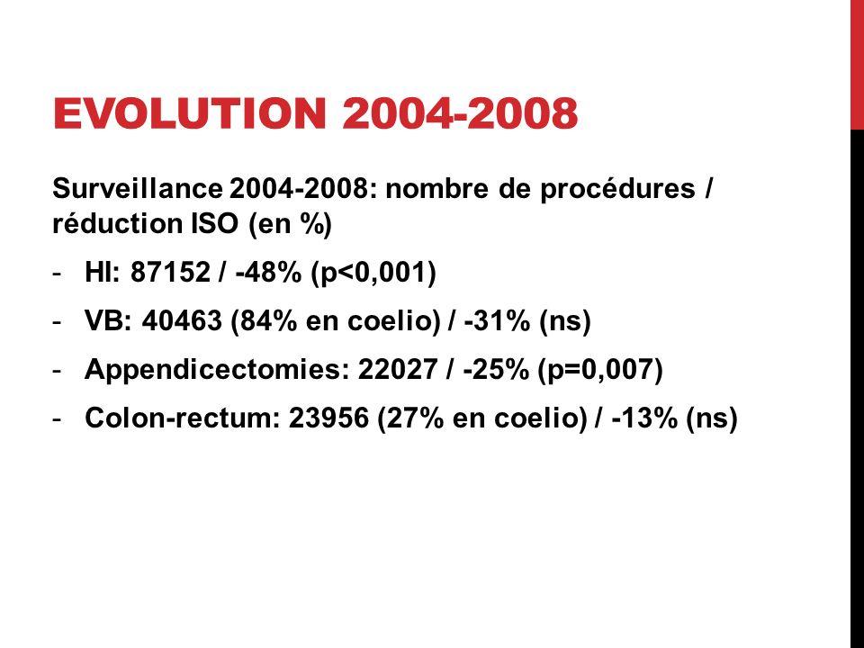 Evolution 2004-2008 Surveillance 2004-2008: nombre de procédures / réduction ISO (en %) HI: 87152 / -48% (p<0,001)
