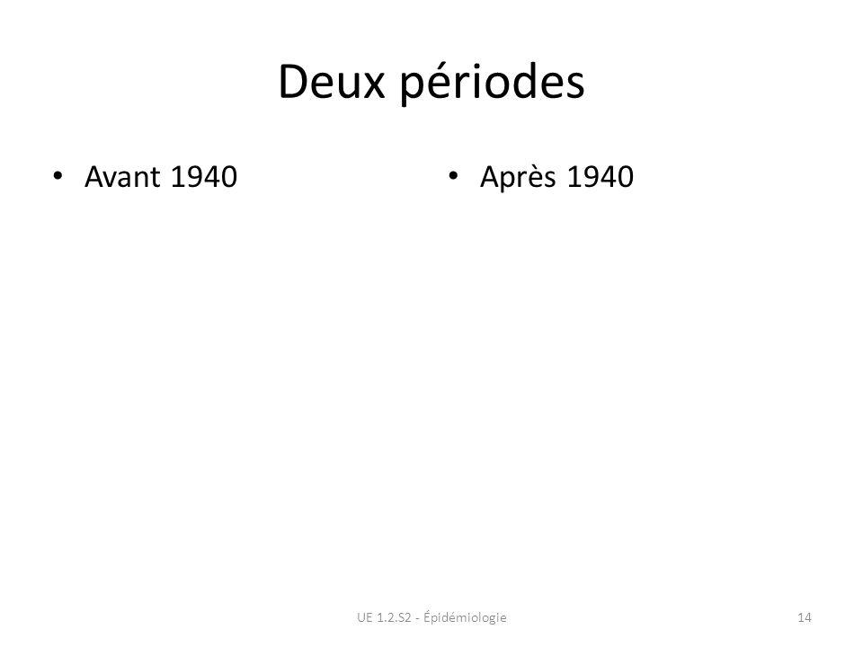 Deux périodes Avant 1940 Après 1940 UE 1.2.S2 - Épidémiologie